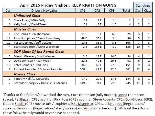 April 2015 Friday Nighter Results