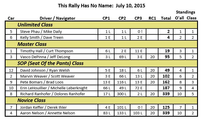 July 2015 Friday Nighter Result