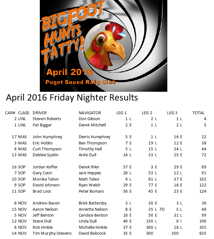 April 2016 Results