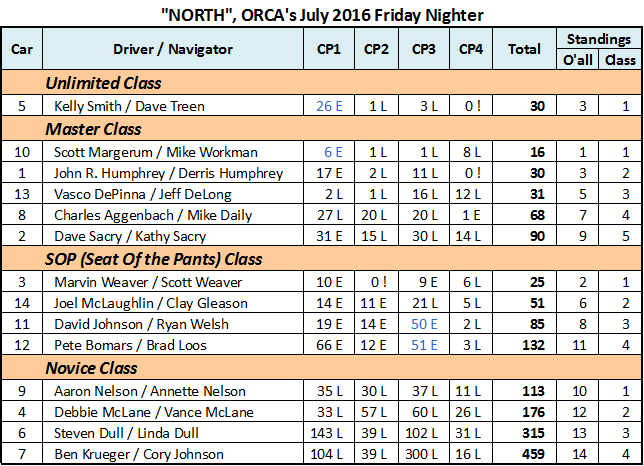 July 2016 Friday Nighter Result