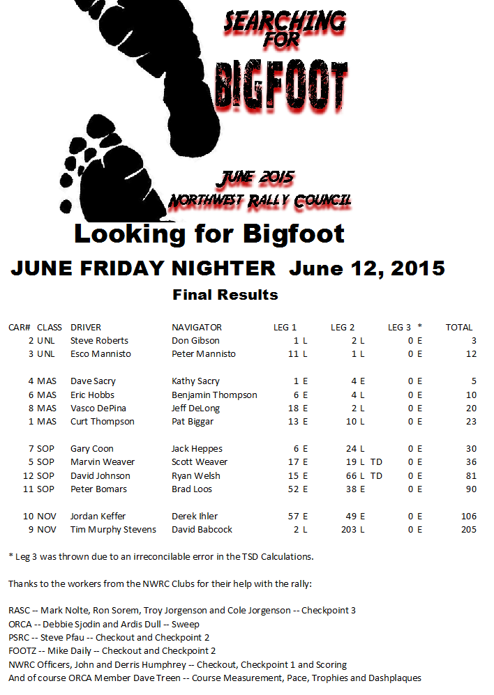 June 2015 Results