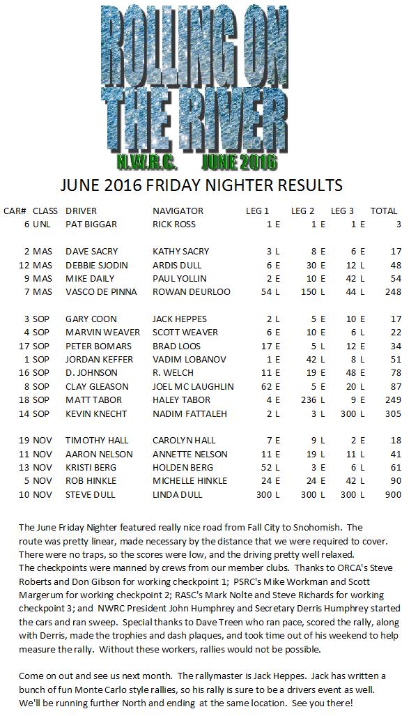 June 2016 Friday Nighter Results