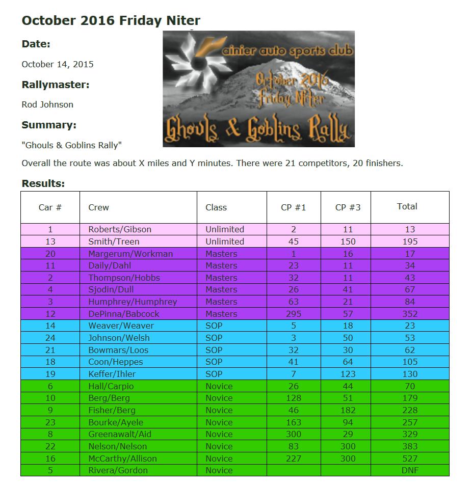 october-2016-results